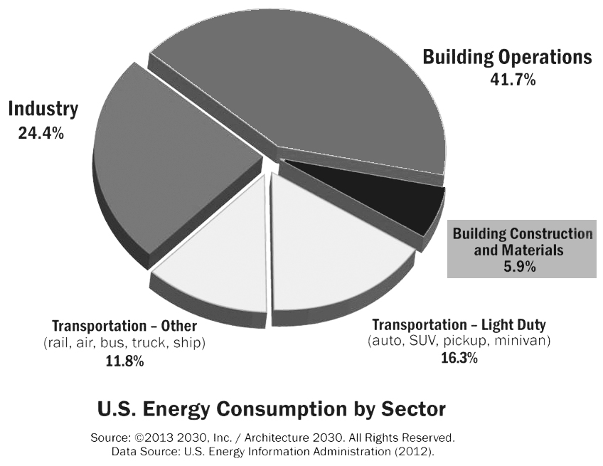 US energy consumption by sector, building, construction, materials